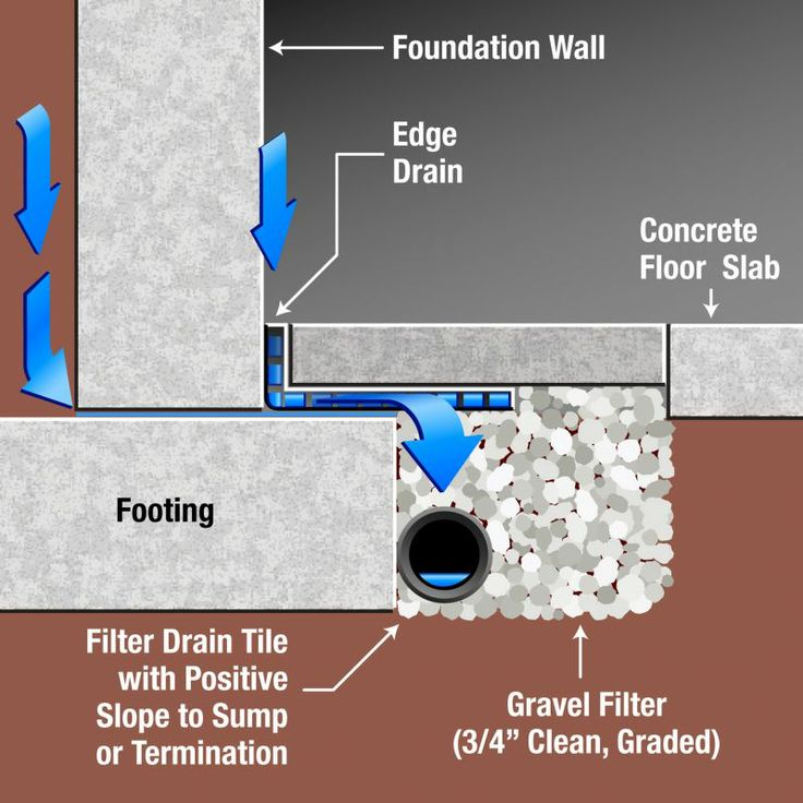 Basement Waterproofing Diy Products Contractor Foundation Systems: Frankfort Waterproofing Company-Free Estimate 815-828-4443